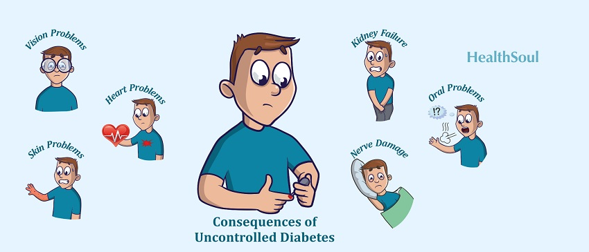 Consequences of Uncontrolled Diabetes | HealthSoul